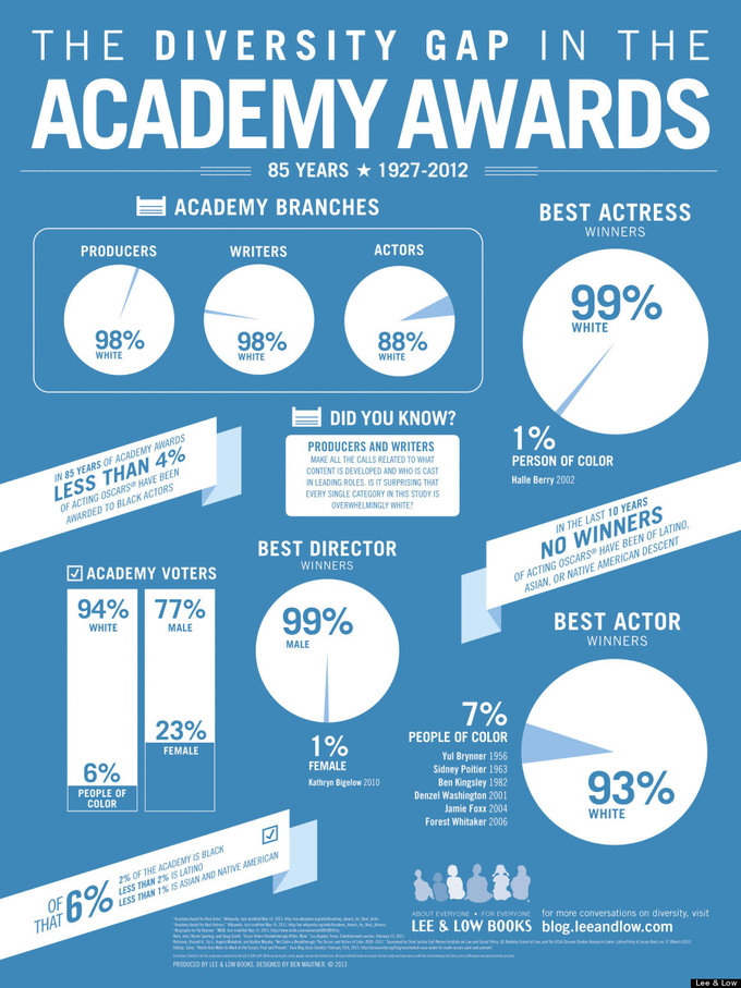 Academy Awards Infographic 18 24 - V3
